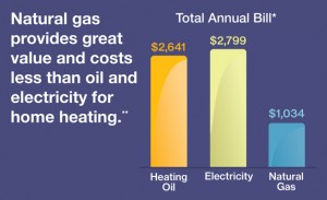 oil to gas conversions save money