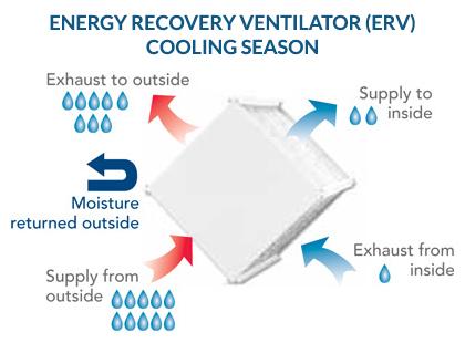 energy recovery ventilator info