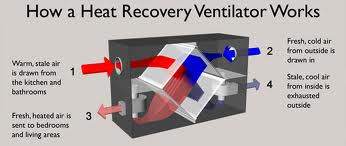 heat recovery ventilator explanation