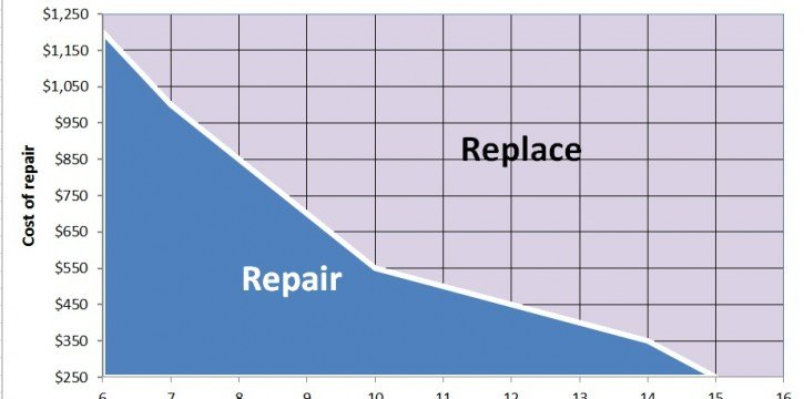 repair or replace your furnace chart